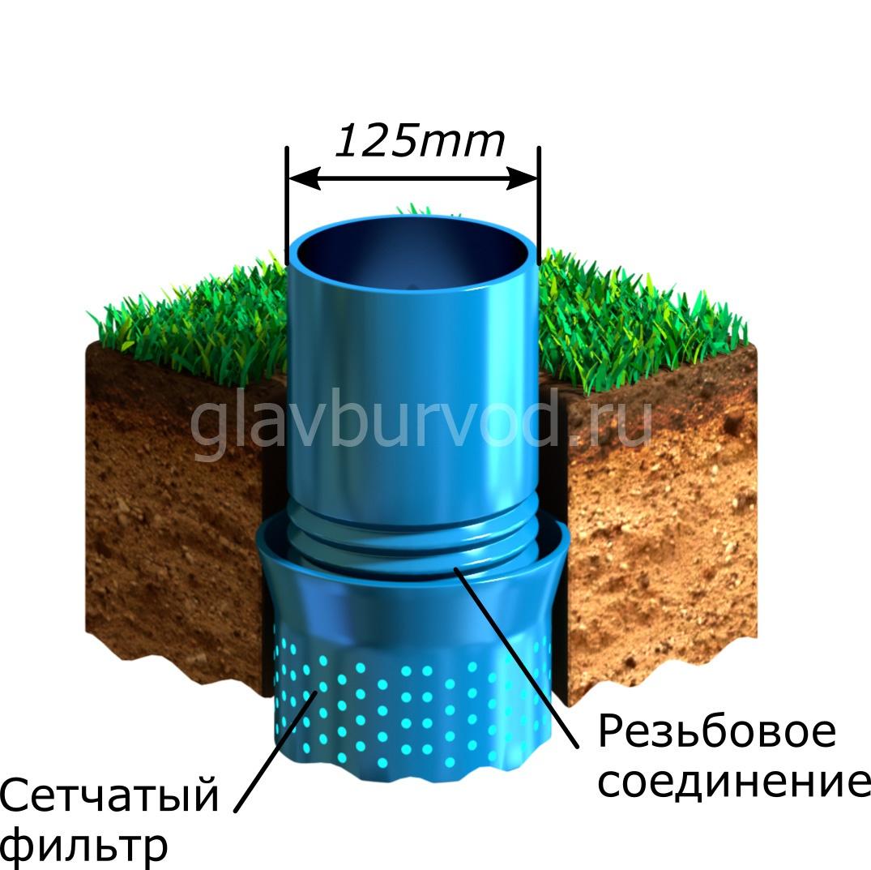 3D-модели решений скважин на воду «Главбурвод»